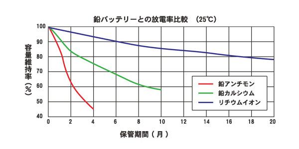 自己放電率比較グラフ