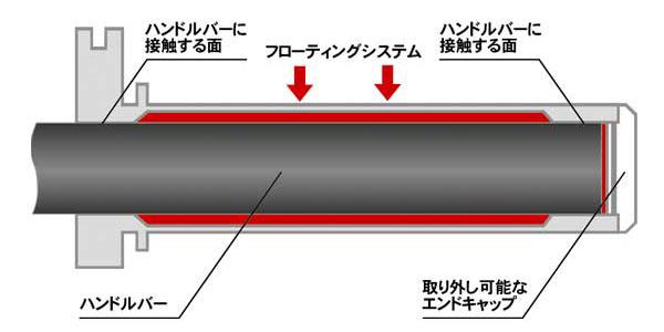 アルミニウムスロットルチューブ フローティングシステム